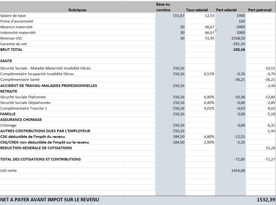 modele-bulletin-salaire-conge-maternite-avec-maitien-salaire-avec-subrogation