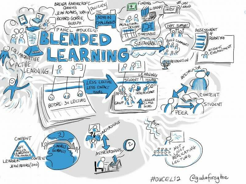 blended-learning-gamification-tendances-formation-2020