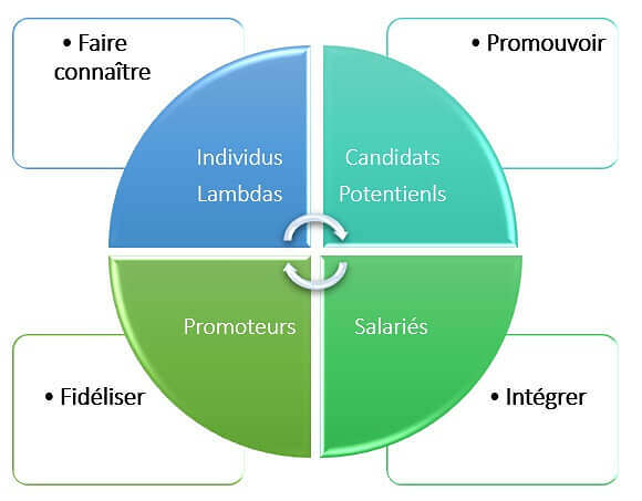 etapes-marketing-rh-definition-enjeux-strategie-rh