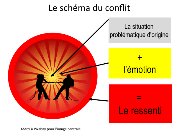 schema-conflit-equipe-manager-comment-gerer