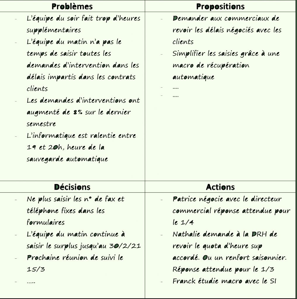 réunion-résolution-problème-exemple-gestion-conflits-salariés